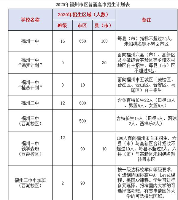 2020福州市区普高招生计划表1.png