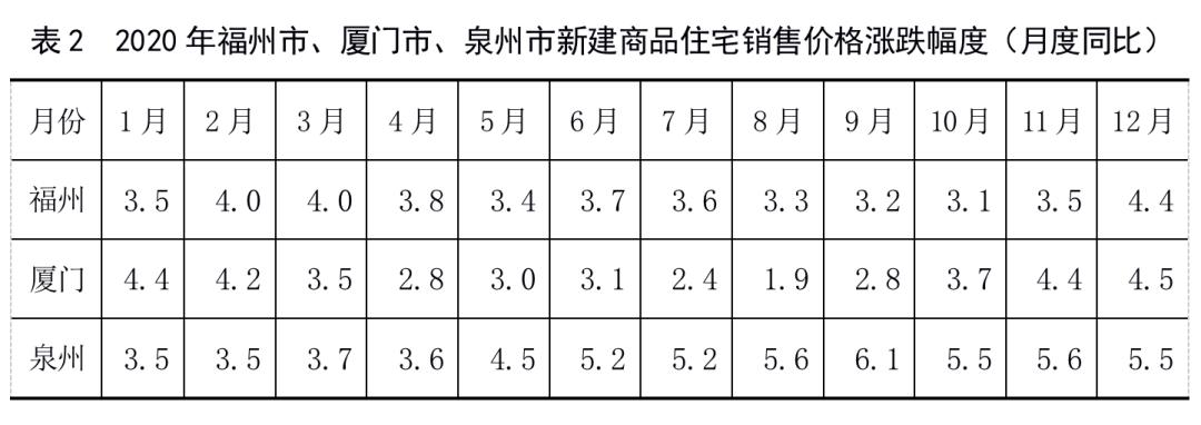 2020年福建省国民经济和社会发展统计公报
