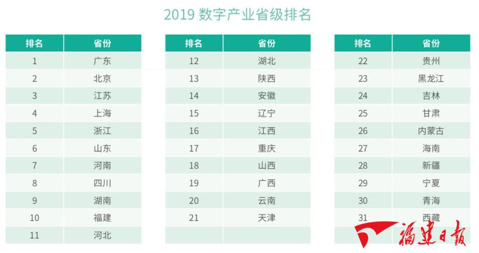 数字中国指数报告发布 福建多项排名进前十